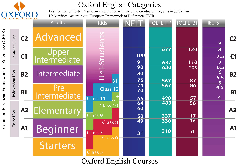 english language equivalencies
